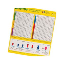 AGROTOP – Naklejka na ilości dozowania (tabela oprysków)